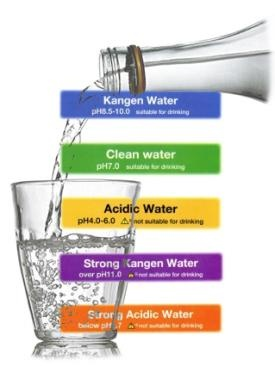 Types of water benefits sexy water for All types of water